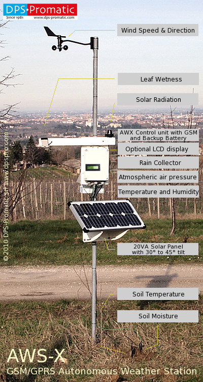 GSM weather station